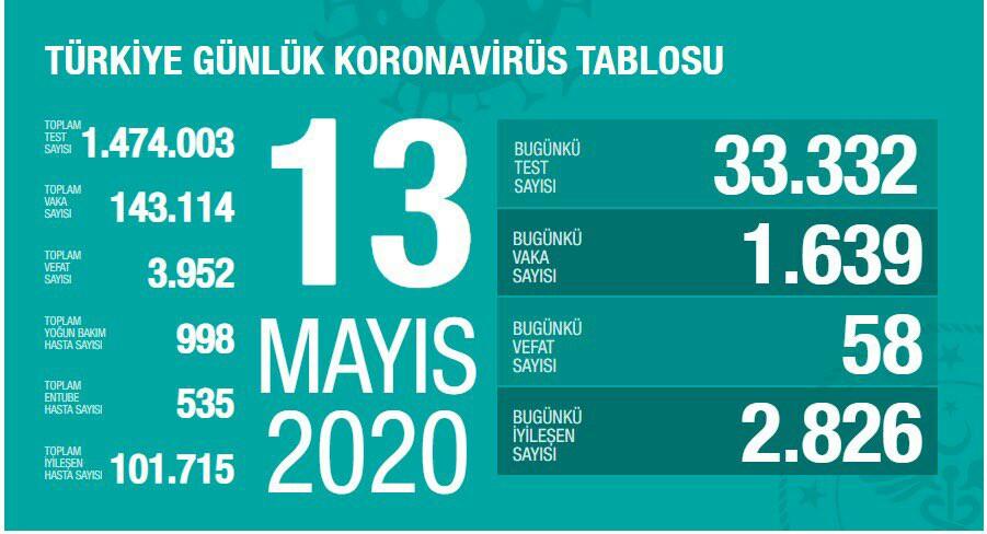 13 MAYIS 2020 Fahrettin Koca : Koronavirüs Tablosunu Açıkladı