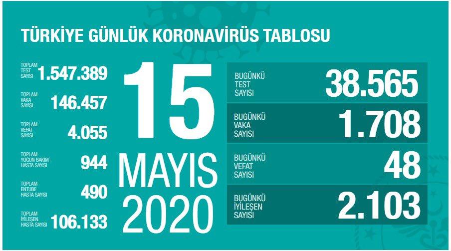 Fahrettin Kocan 15 mayıs 2020 Koronavirüs Tablosunu Yayımladı…