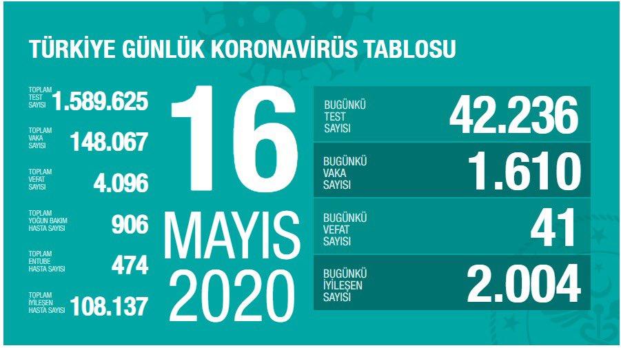 Fahrettin Koca 16 mayıs Koronavirüs Tablosunu Sosyal Medya'da Paylaştı