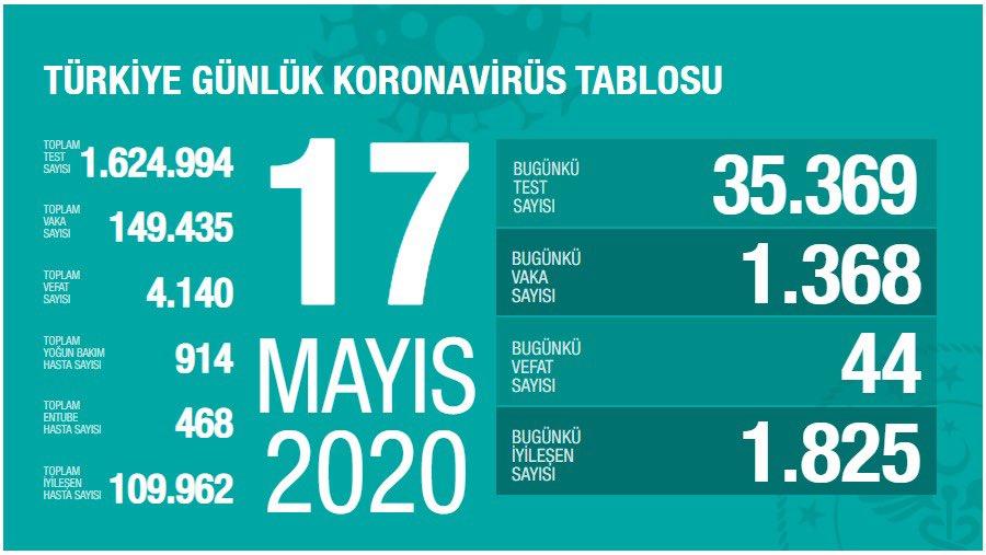 17 Mayıs Koronavirüs Tablosu Açıklandı