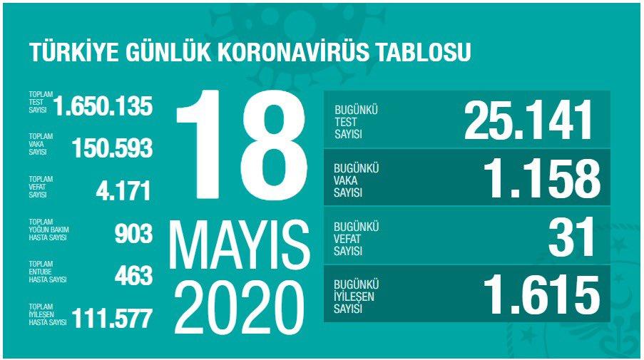 18 mayıs Koronavirüs Güncel Tablosu Yayımlandı