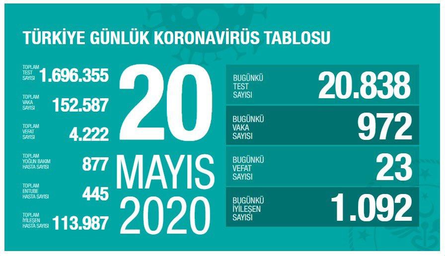20 Mayıs Koronavirüs Tablosu yayımlandı