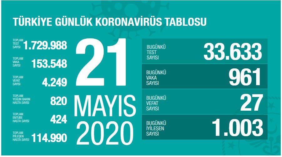 21 Mayıs Koronavirüs Tablosu Yayımlandı