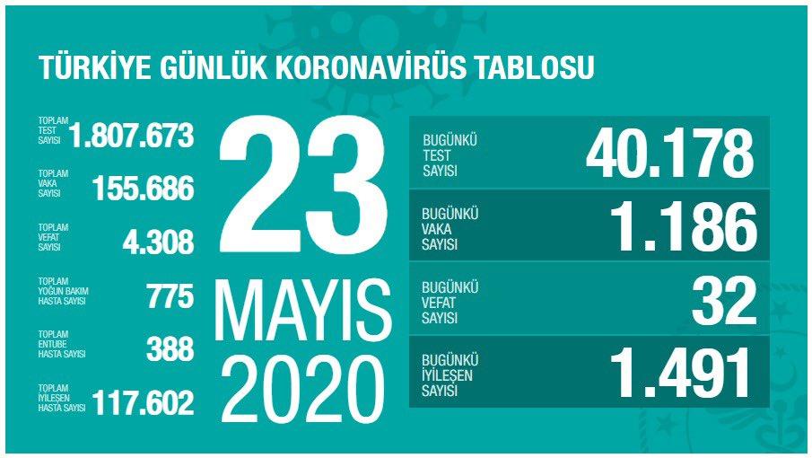 23 MAYIS 2020 Koronavirüs Güncel Tablosu yayımlandı