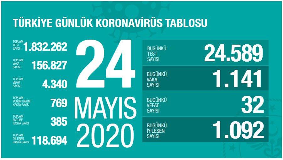24 Mayıs Türkiye Koronavirüs Tablosu Açıklandı