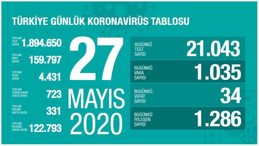 27 Mayıs Türkiye Koronavirüs Tablosu Açıkladı