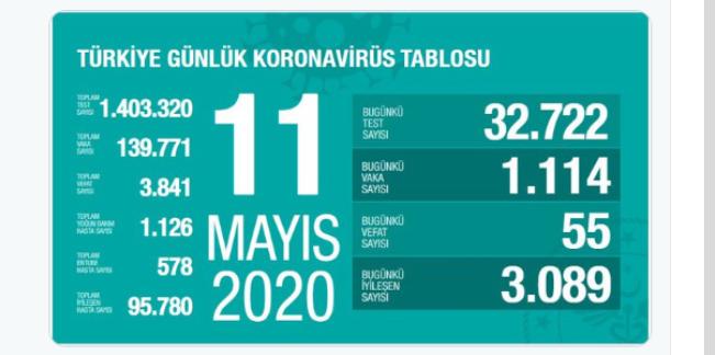 Sağlık Bakanı Fahrettin Koca : 11 Mayıs Koronavirüs Tablosunu Açıkladı…
