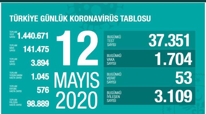 Fahrettin Koca : 12 Mayıs Türkiye'deki Koronavirüs Tablosunu Açıkladı