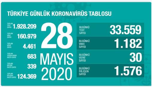 28Mayıs Türkiye Koronavirüs Tablosu Açıkladı