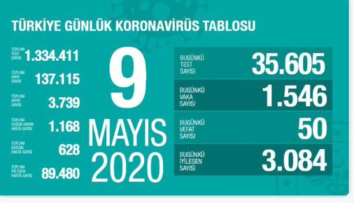 9 Mayıs Cumartesi Coronavirüs Tablosu