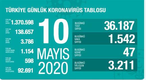 Fahrettin Kocan :10 Mayıs Türkiye'de Koronavirüs Tablusu açıklandı