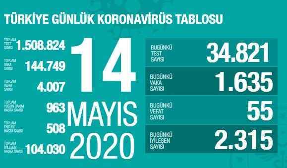 14 Mayıs 2020 Koronavirüs Türkiye Tablosu Fahrettin Koca Açıkladı