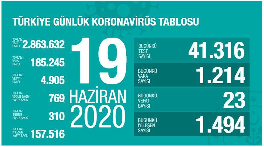 19 Haziran Türkiye Koronavirüs Tablosu Açıkladı
