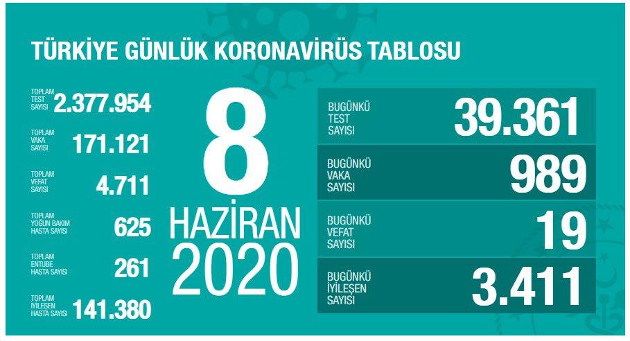 8 Haziran Türkiye Koronavirüs Tablosu Açıkladı