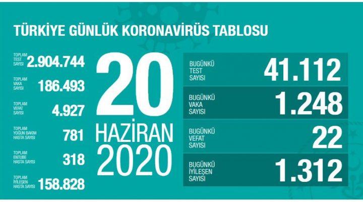 20 Haziran Türkiye Koronavirüs Tablosu Açıkladı