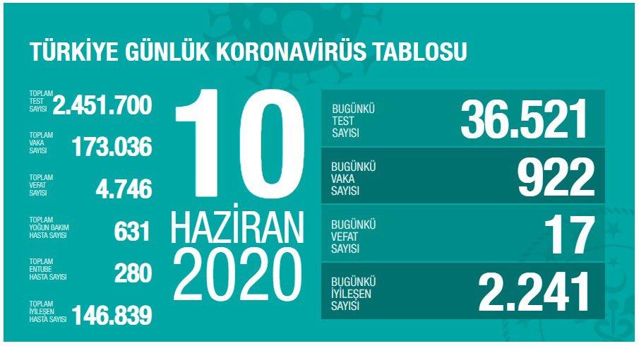 10 Haziran Türkiye Koronavirüs Tablosu Açıkladı