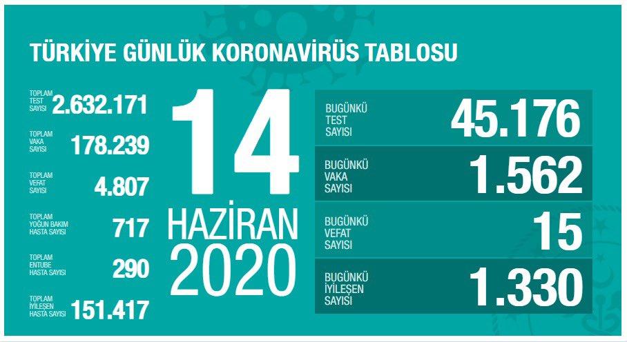 14 Haziran Türkiye Koronavirüs Tablosu Açıkladı