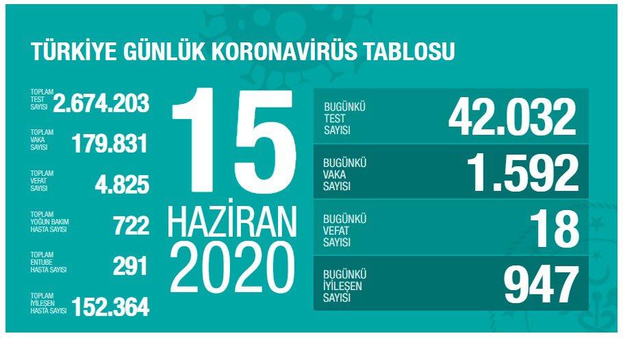 15 Haziran Türkiye Koronavirüs Tablosu Açıkladı