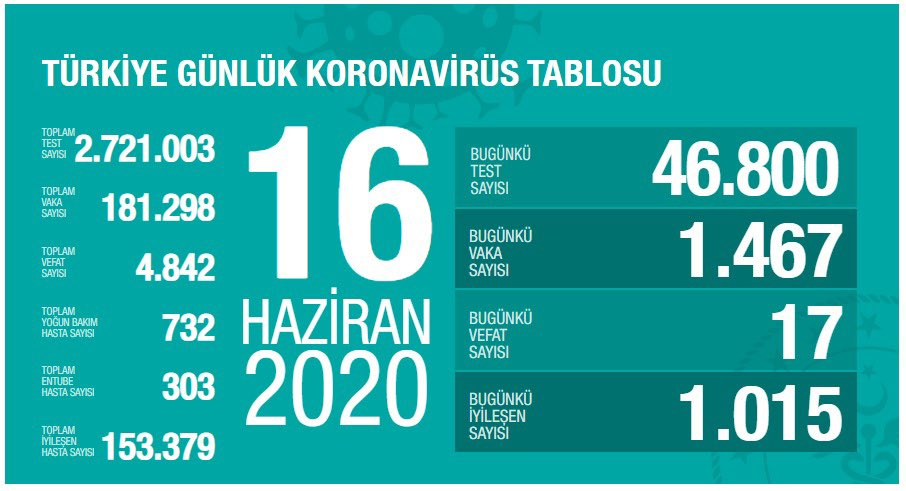 16 Haziran Türkiye Koronavirüs Tablosu Açıkladı