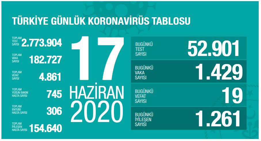 17 Haziran Türkiye Koronavirüs Tablosu Açıkladı