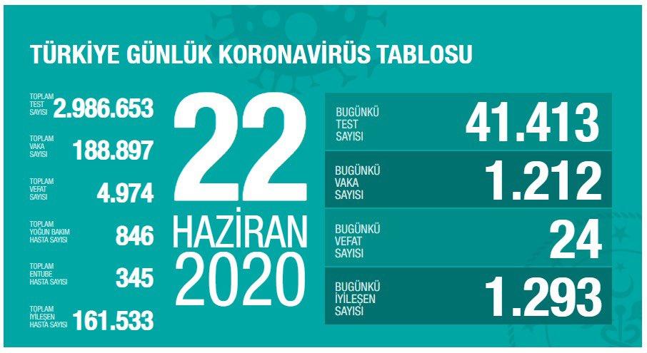 22 Haziran Türkiye Koronavirüs Tablosu Açıkladı