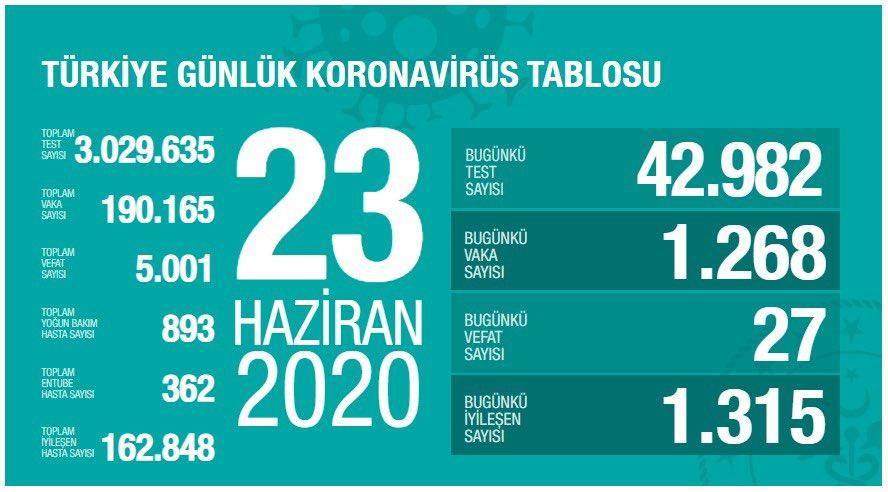 23 Haziran Türkiye Koronavirüs Tablosu Açıkladı