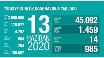 13 Haziran Türkiye Koronavirüs Tablosu Açıkladı