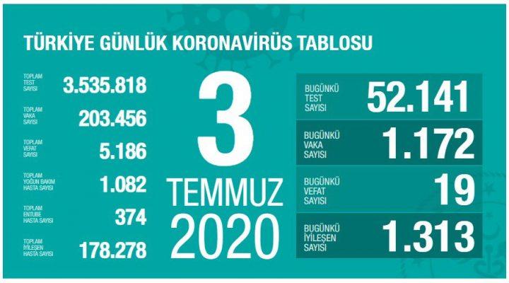 3 Temmuz Türkiye Koronavirüs Tablosu Açıkladı