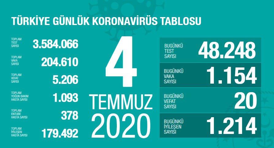 4 Temmuz Türkiye Koronavirüs Tablosu Açıkladı