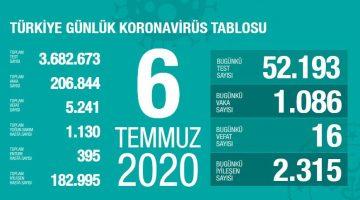 6 Temmuz Türkiye Koronavirüs Tablosu Açıkladı