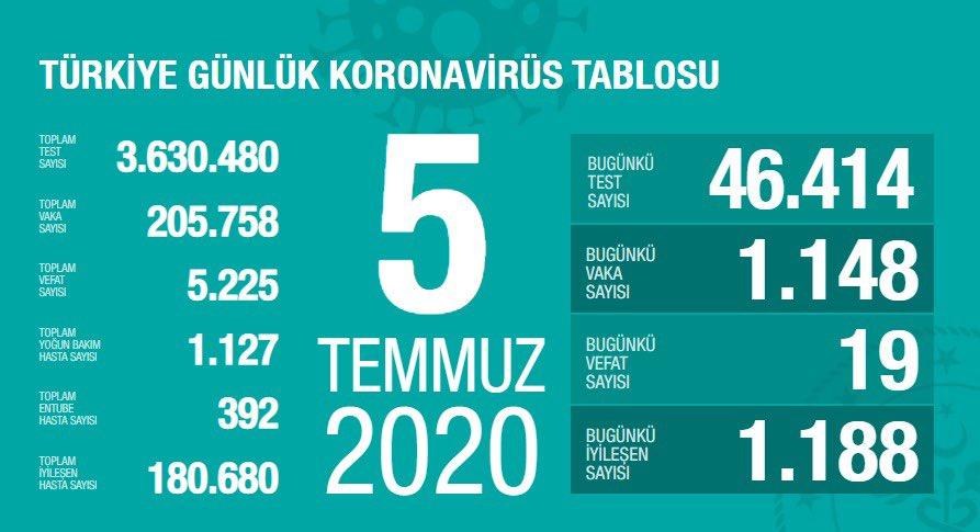5 Temmuz Türkiye Koronavirüs Tablosu Açıkladı
