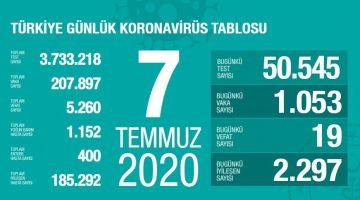 7 Temmuz Türkiye Koronavirüs Tablosu Açıkladı