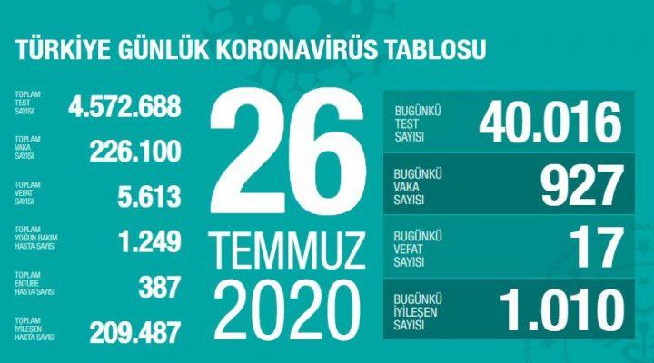 26 Temmuz Türkiye Koronavirüs Tablosu Açıkladı