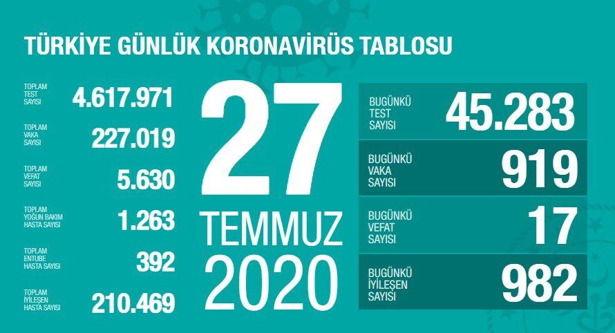 27 Temmuz Türkiye Koronavirüs Tablosu Açıkladı