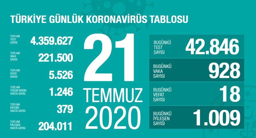 21 Temmuz Türkiye Koronavirüs Tablosu Açıkladı