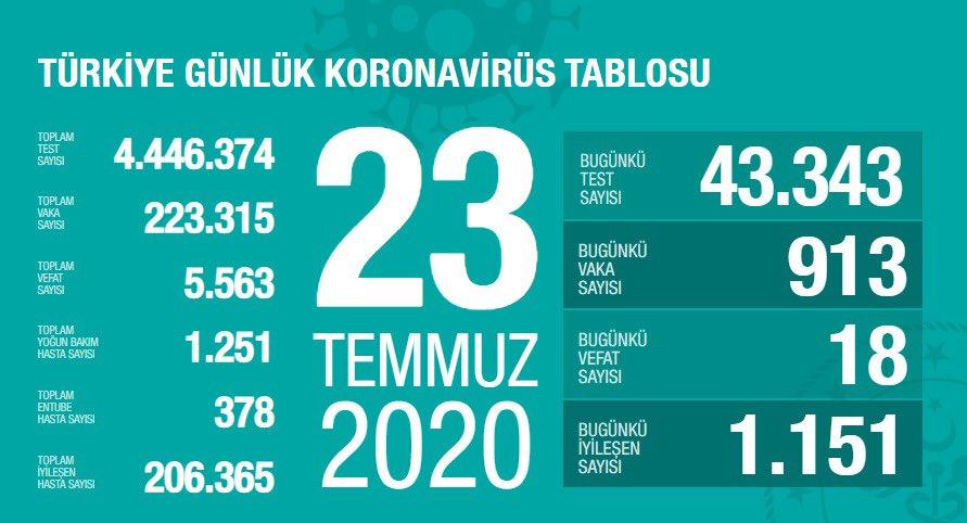 23 Temmuz Türkiye Koronavirüs Tablosu Açıkladı
