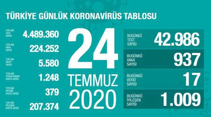 24 Temmuz Türkiye Koronavirüs Tablosu Açıkladı