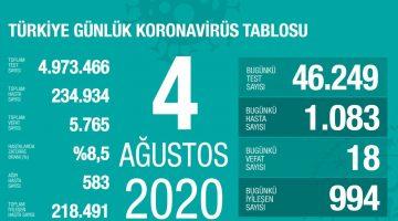 4 Ağustos Türkiye Koronavirüs Tablosu Açıkladı