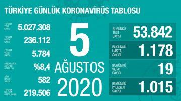 5 Ağustos Türkiye Koronavirüs Tablosu Açıkladı