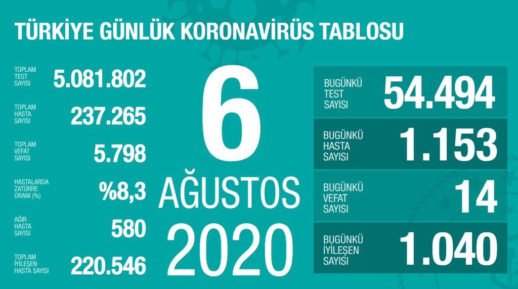 6 Ağustos Türkiye Koronavirüs Tablosu Açıkladı