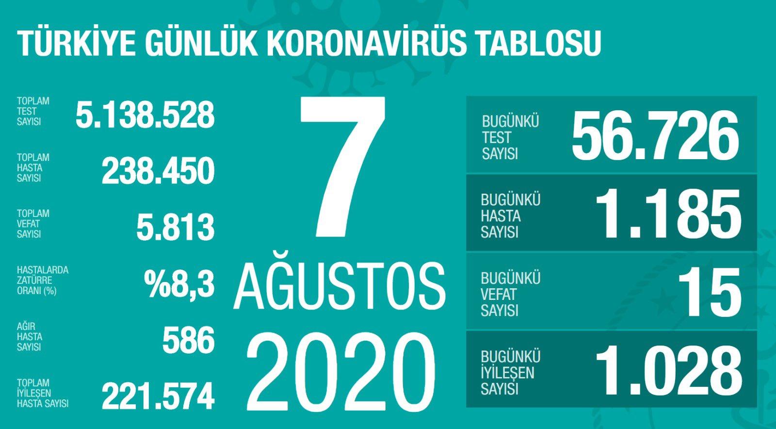 7 Ağustos Türkiye Koronavirüs Tablosu Açıkladı