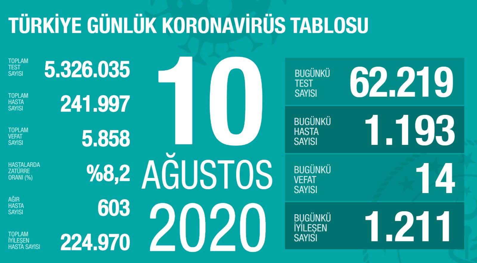 10 Ağustos Türkiye Koronavirüs Tablosu Açıkladı
