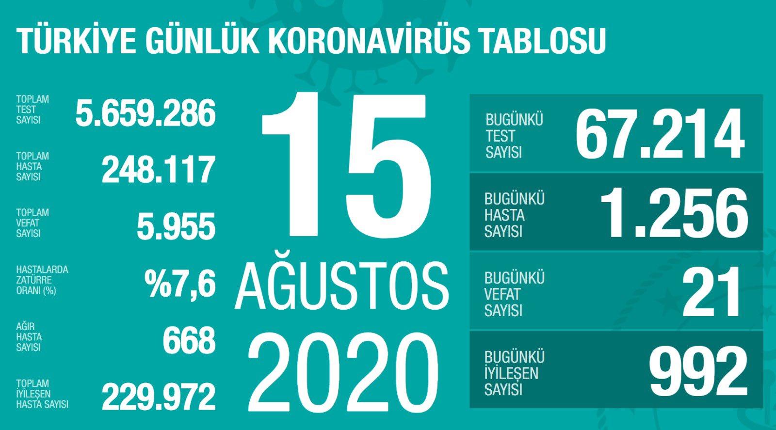 15 Ağustos Türkiye Koronavirüs Tablosu Açıkladı