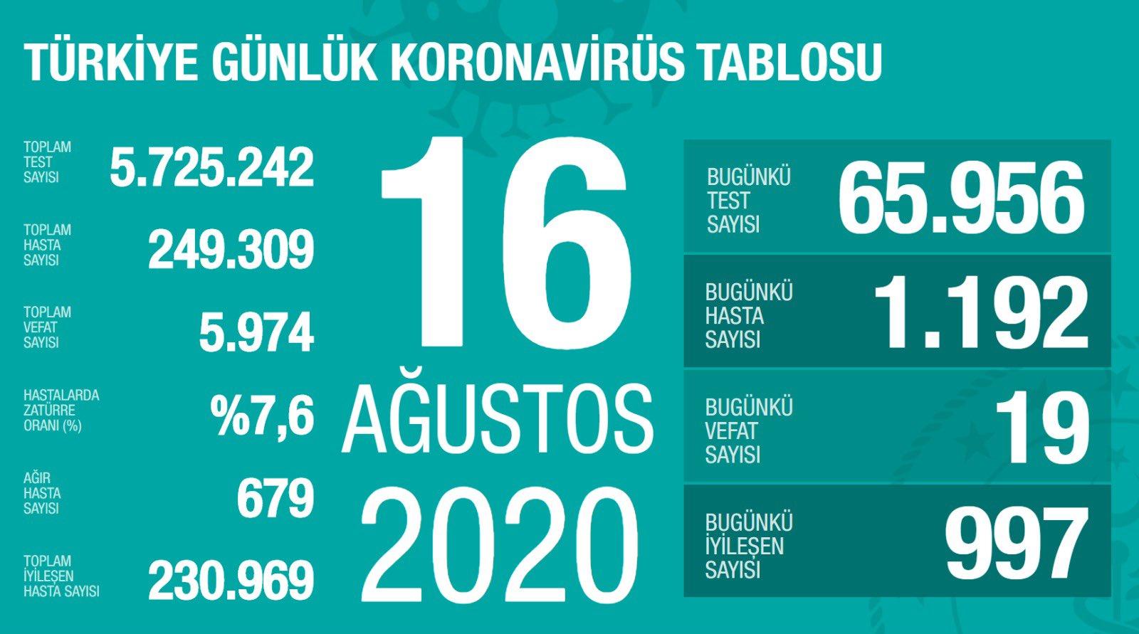 16 Ağustos Türkiye Koronavirüs Tablosu Açıkladı