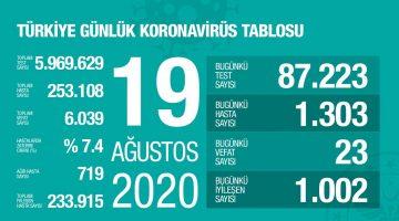 19 Ağustos Türkiye Koronavirüs Tablosu Açıkladı