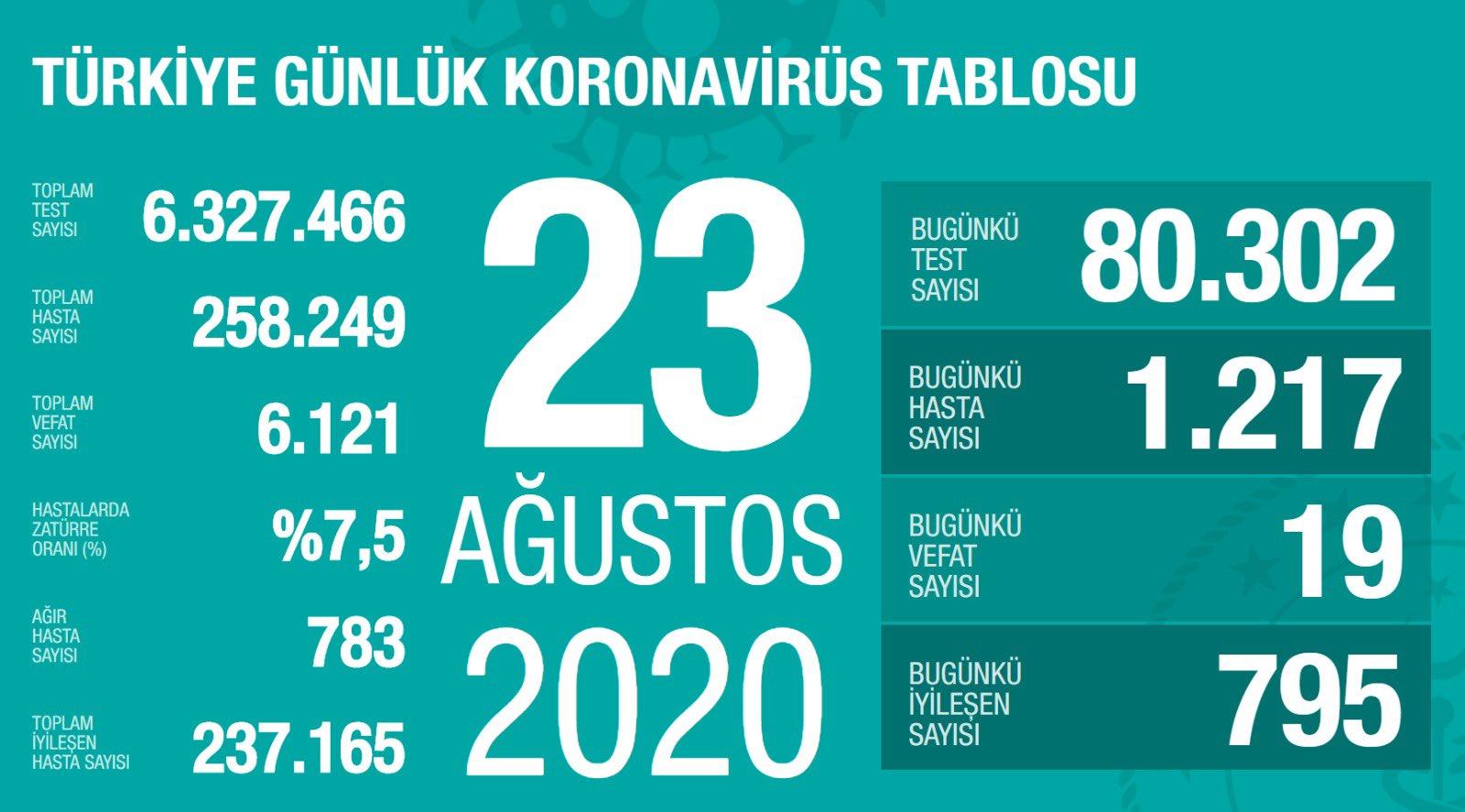 23 Ağustos Türkiye Koronavirüs Tablosu Açıkladı