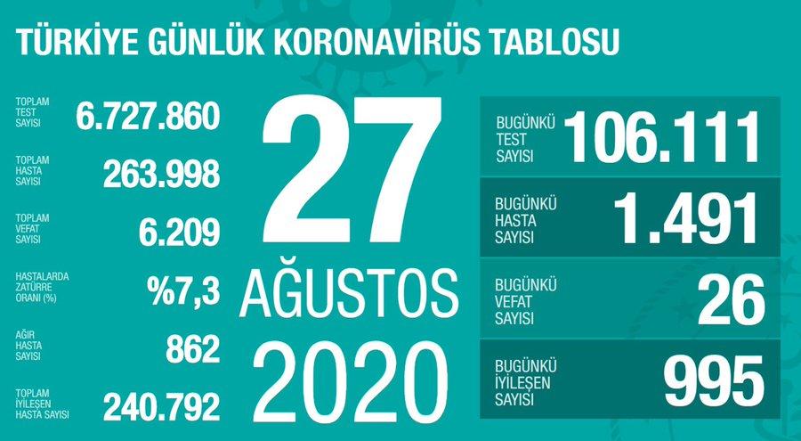27 Ağustos Türkiye Koronavirüs Tablosu Açıkladı