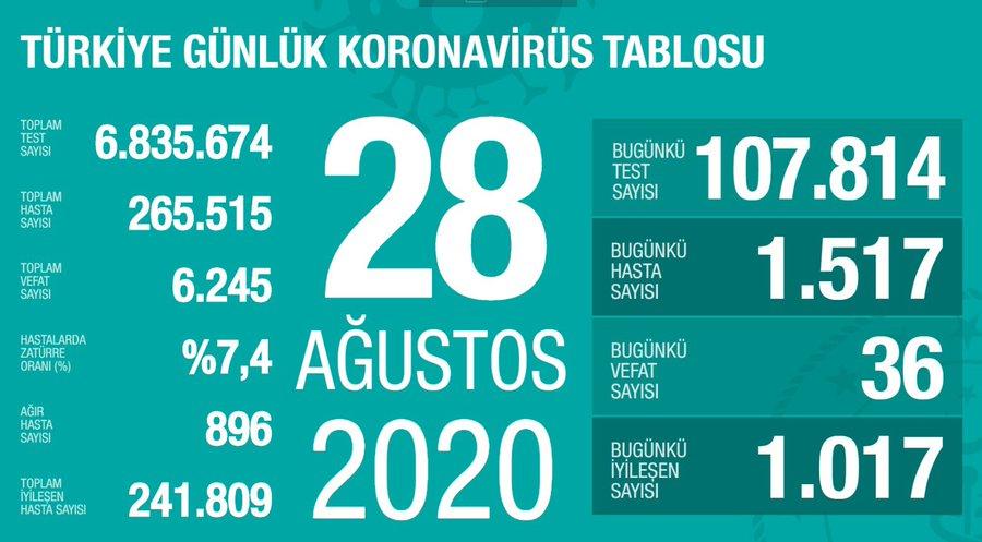 28 Ağustos Türkiye Koronavirüs Tablosu Açıkladı