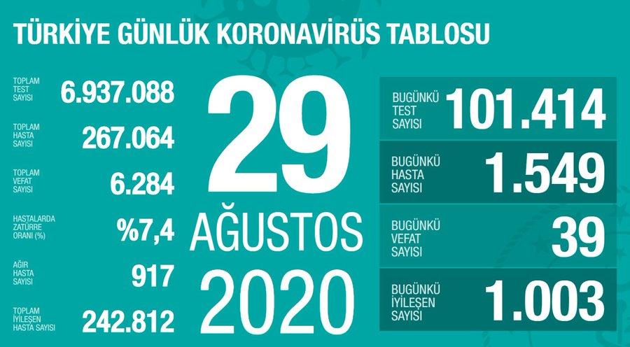29 Ağustos Türkiye Koronavirüs Tablosu Açıkladı