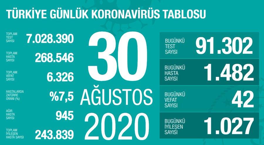 30 Ağustos Türkiye Koronavirüs Tablosu Açıkladı